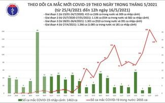Во Вьетнаме зарегистрировано 4118 случаев заражения коронавирусом