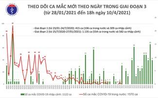 Việt Nam ghi nhận 9 ca mắc mới COVID-19