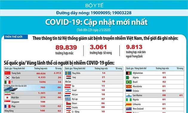 Заболевание коронавирусом зарегистрировали более чем в 71 стране и территории мира