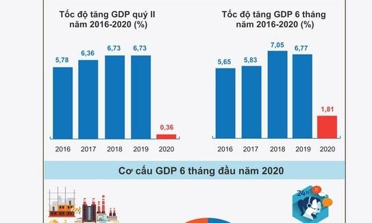 Économie: les perspectives sont meilleures au Vietnam