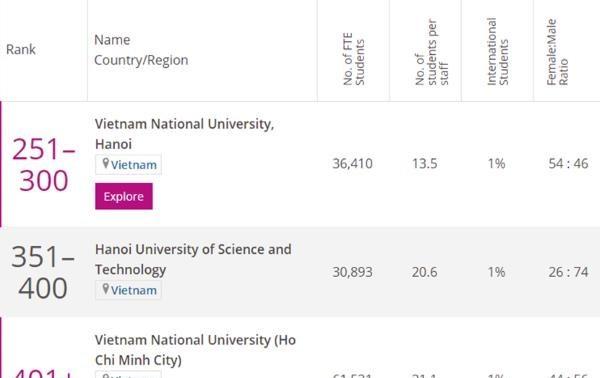 Trois universités vietnamiennes dans le classement des meilleures universités d'Asie en 2021