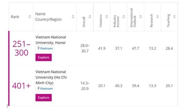 Deux universités vietnamiennes dans la liste des meilleures jeunes universités du monde