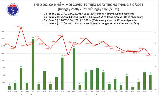 Covid-19: Le bilan du 18 septembre au Vietnam