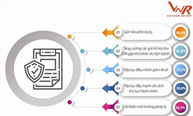 Công bố Top 500 Doanh nghiệp tăng trưởng nhanh nhất Việt Nam năm 2021