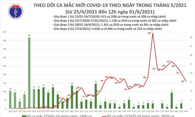 Trưa 1/6, ghi nhận 50 ca mắc COVID-19 mới, riêng Bắc Giang 32 ca