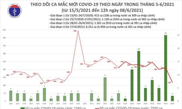Trưa 8/6, Việt Nam ghi nhận 75 ca mắc COVID-19 mới trong nước