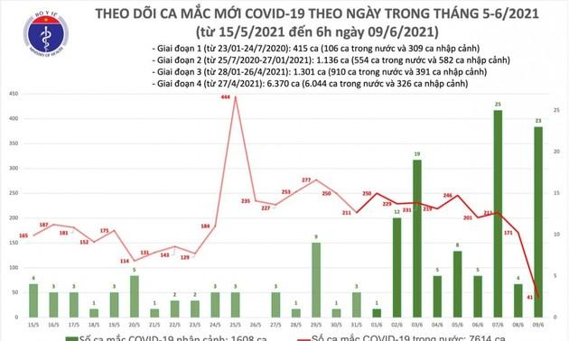 Sáng 09/06, Việt Nam có thêm 64 ca mắc COVID-19