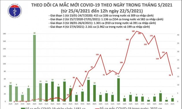 Vietnam confirms 52 new cases of COVID-19