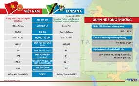 Tanzania y países africanos desean aprovechar experiencias de Vietnam