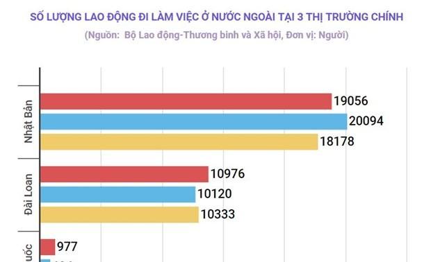 Près de 35.000 travailleurs vietnamiens expatriés en quatre mois
