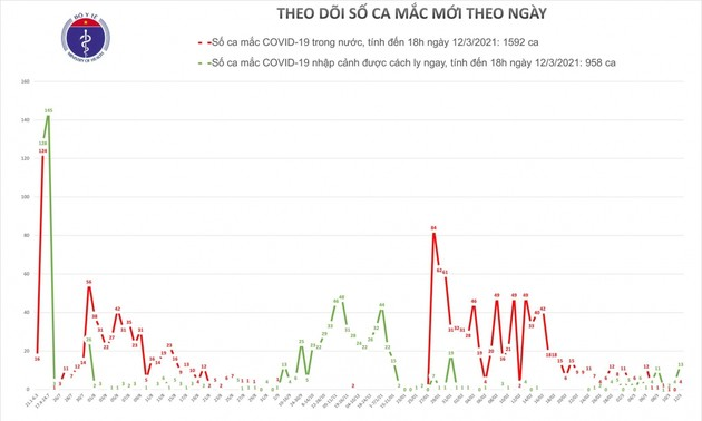 Chiều nay (12/3), Việt Nam có thêm 15 ca mắc COVID-19, trong đó 2 ca ở Hải Dương