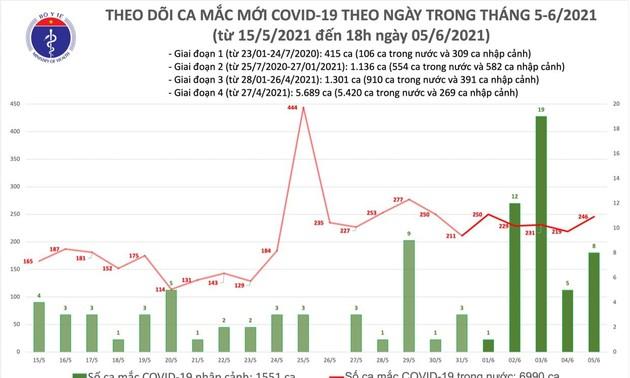 Tối 5/6: Thêm 80 ca mắc COVID-19 trong nước và 68 bệnh nhân khỏi