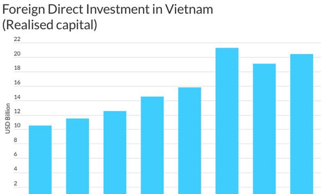 Fitch Ratings: Kinh tế Việt Nam là điểm sáng của khu vực châu Á - Thái Bình Dương