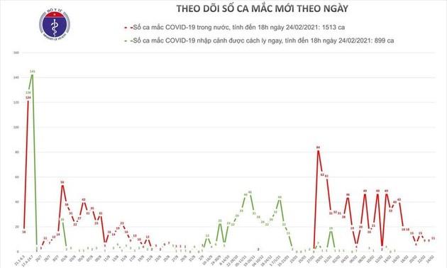 Chiều 24/2, Việt Nam có thêm 9 ca mắc COVID-19 mới ở Hải Dương