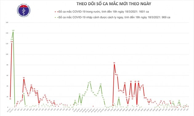 Việt Nam thêm hai ca mắc mới tại Hải Dương và một ca nhập cảnh được cách ly ngay