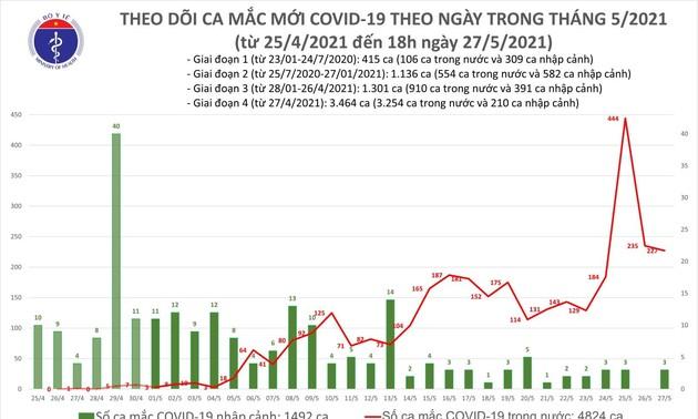 Ngày 27/5, Việt Nam có 230 ca mắc mới COVID-19