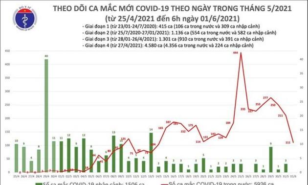 Sáng 1/6, có 111 ca mắc COVID-19 mới, 51 ca ở TP.HCM liên quan Hội thánh Phục Hưng