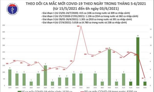 Sáng 3/6, có 57 ca mắc COVID-19 mới, nhiều nhất tại Bắc Giang và Bắc Ninh