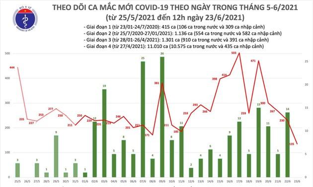 Trưa 23/6: Việt Nam có thêm 80 ca nhiễm Covid-19 trong nước