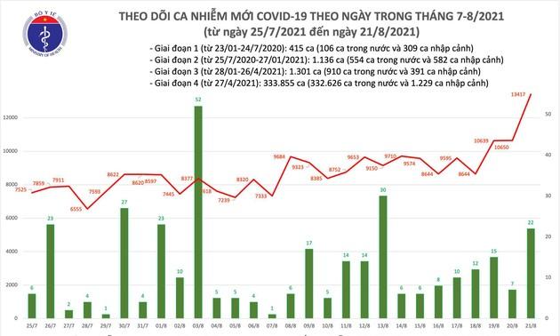 Trong 24h qua, Việt Nam ghi nhận 11.299 ca mắc COVID-19 trong nước