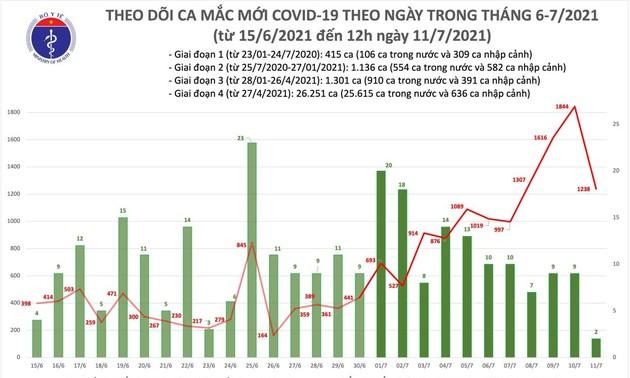 Trưa 11/7: Thêm 633 ca mắc COVID-19, Thành phố Hồ Chí Minh có đến 600 ca