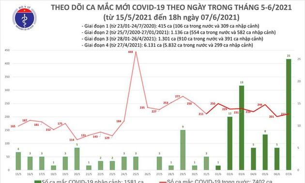 Во Вьетнаме выявлены 236 новых случаев заражения коронавирусом