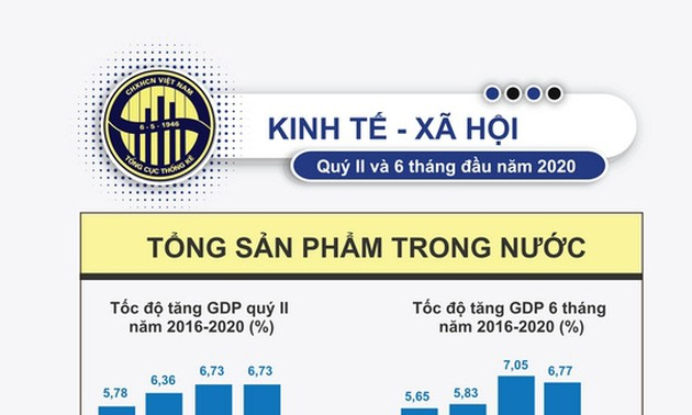 Vietnam's GDP increases 1.81% in 2020's first half