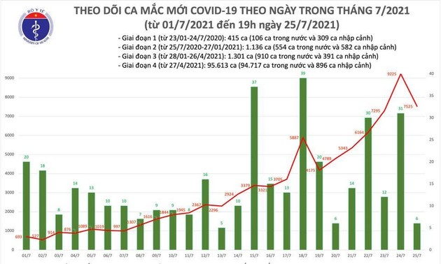 Vietnam records 7,531 cases of COVID-19 infections Sunday