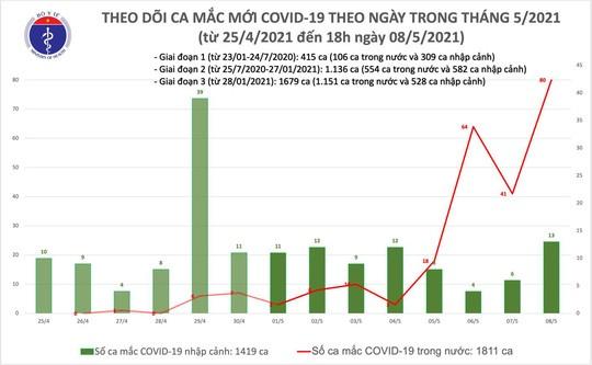 เวียดนามพบผู้ติดเชื้อโรคโควิด-19 รายใหม่เพิ่มอีก 78 ราย