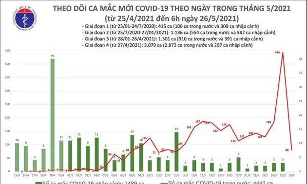 Sáng 26/5, phát hiện 80 ca mắc COVID-19 trong nước, riêng Bắc Giang có 55 ca