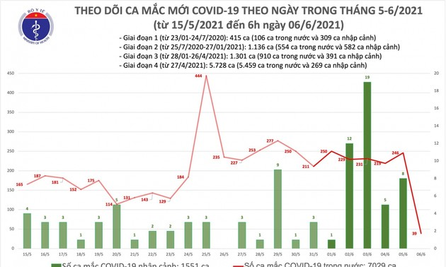 Sáng 6/6, Việt Nam có thêm 39 ca mắc COVID-19 mới, riêng Bắc Giang 21 ca