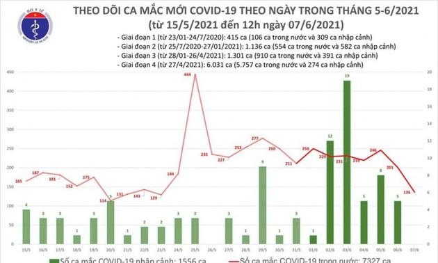 6 giờ qua, Việt Nam có thêm 92 ca mắc COVID-19 mới tại 5 tỉnh, thành