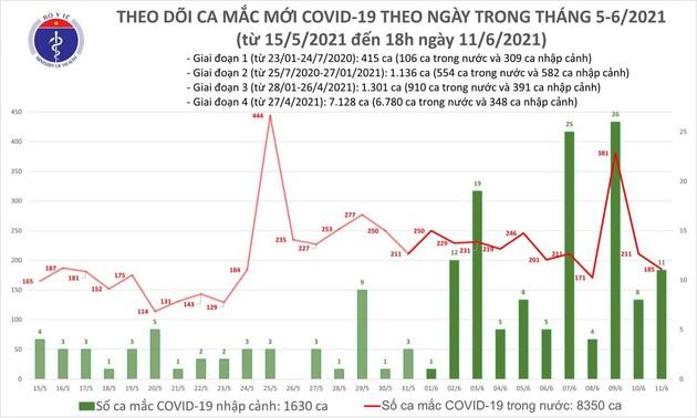 Ngày 11/6: Việt Nam ghi nhận tổng 196 ca mắc COVID-19; có 96 bệnh nhân khỏ