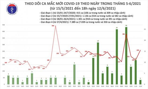 Chiều 12/6, Việt Nam có thêm 103 ca mắc COVID-19 trong nước