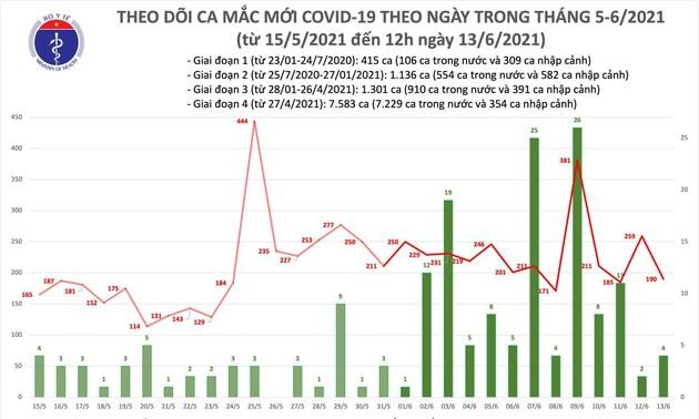 Trưa 13/6: Thêm 98 ca mắc COVID-19, Việt Nam đã có 10.435 bệnh nhân