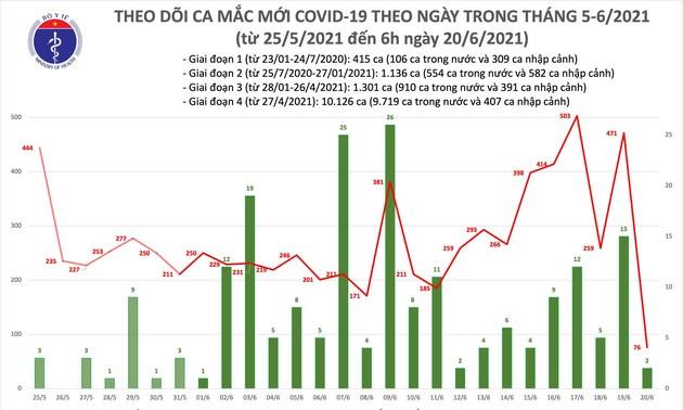 Sáng 20/6: Có 78 ca mắc COVID-19, TPHCM chiếm hơn một nửa
