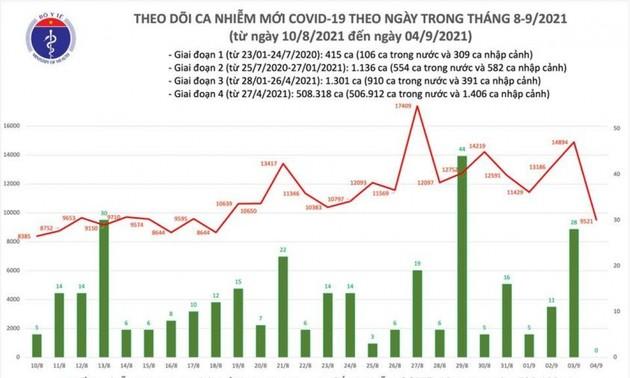 Giảm hơn 5.000 ca, cả nước có 9.521 ca mắc COVID-19 trong ngày 4/9