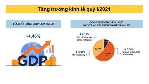 La croissance économique du Vietnam durant le premier trimestre de 2021 - ảnh 1