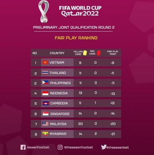 Vietnam tops Southeast Asia fair play ranking  - ảnh 1