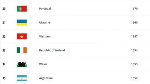 Vietnam moves up one spot in FIFA Women's World Rankings - ảnh 1