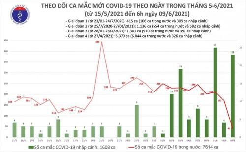 Sáng 09/06, Việt Nam có thêm 64 ca mắc COVID-19 - ảnh 1