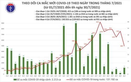 Sáng 30/7: Có 4.992 ca mắc COVID-19, hơn 5,5 triệu liều vắc xin đã được tiêm chủng - ảnh 1