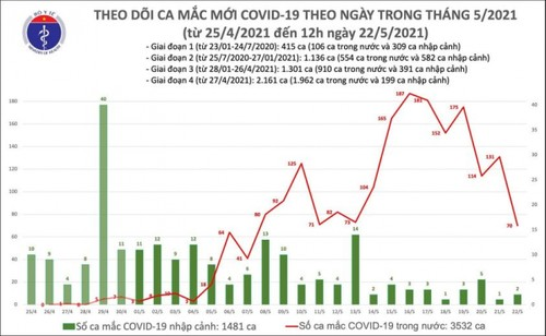Vietnam confirms 52 new cases of COVID-19 - ảnh 1