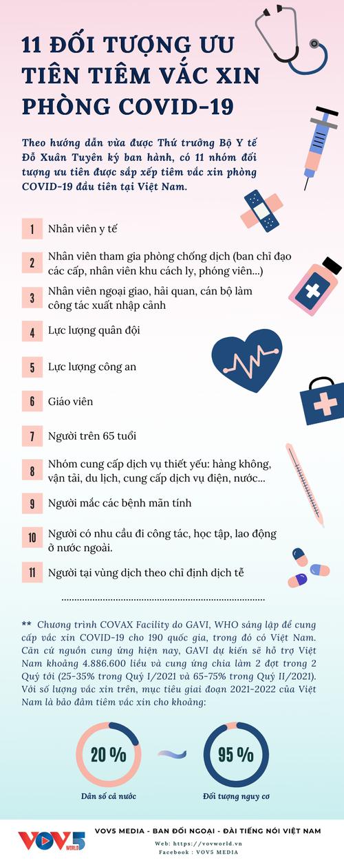 11 nhóm đối tượng được tiêm vắc xin phòng COVID-19 tại Việt Nam - ảnh 1
