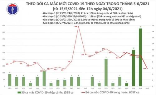 Trưa 4/6, Việt Nam có thêm 80 ca mắc COVID-19 ở 4 tỉnh, thành - ảnh 1