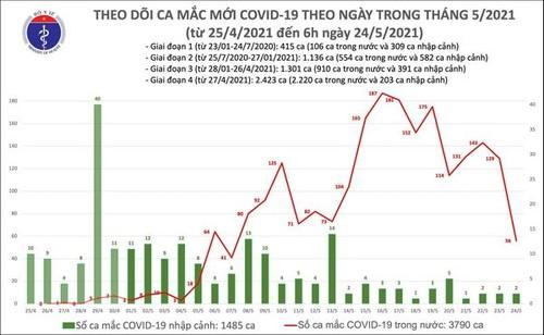 Hà Nội có 6 ca mắc COVID-19 mới, trong đó 4 người liên quan chùm ca bệnh tại Times City - ảnh 1