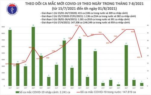 Sáng 1/8, Việt Nam có thêm 4.374 ca mắc COVID-19, riêng TP.HCM có 2.027 ca - ảnh 1