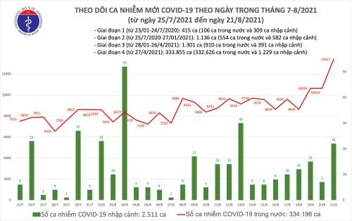 Trong 24h qua, Việt Nam ghi nhận 11.299 ca mắc COVID-19 trong nước - ảnh 1