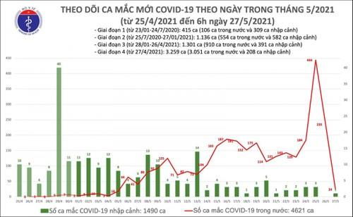 Sáng 27/5, có thêm 24 ca mắc COVID-19 trong nước ở Bắc Giang, Lạng Sơn - ảnh 1