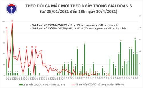 Việt Nam ghi nhận 9 ca mắc mới COVID-19 - ảnh 1